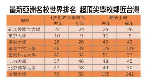 亞洲名校世界排名 香港
